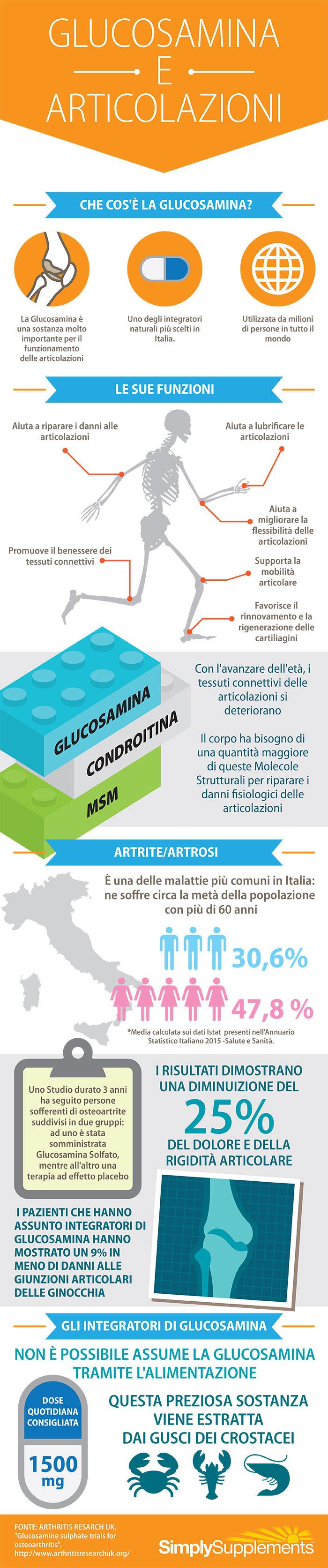 infographic-glucosamina-e-articolazioni