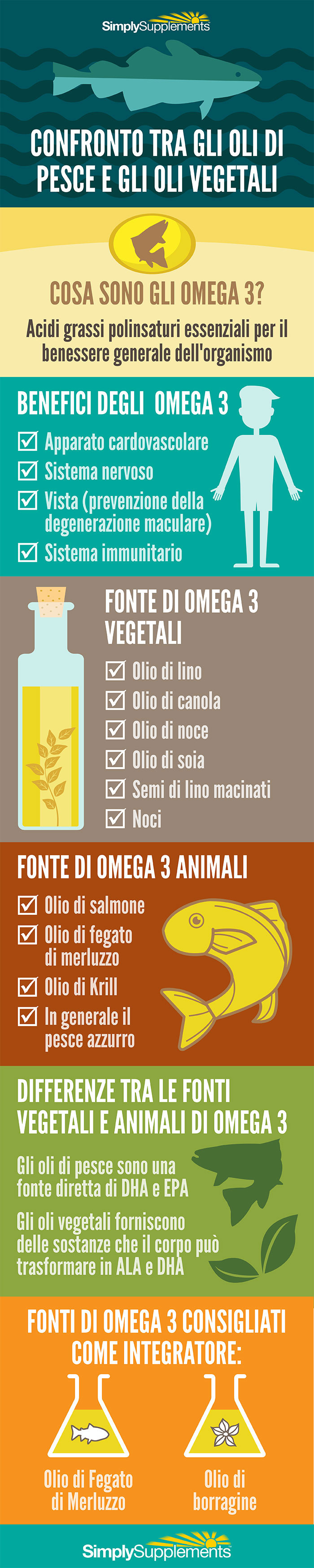 infographic-oli-di-pesce-e-gli-oli-vegetali-a-confronto